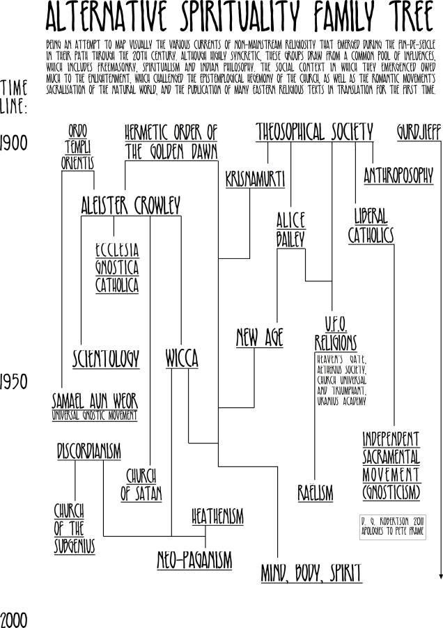 alternative spirituality family tree